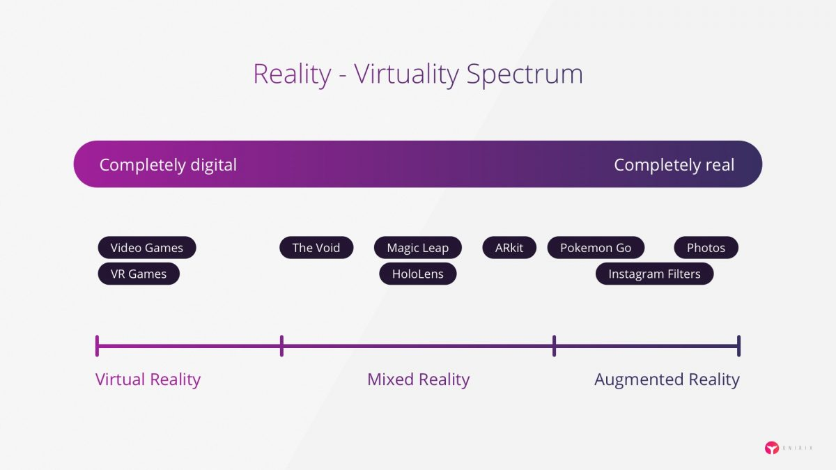 virtuality reality spectrum AR VR