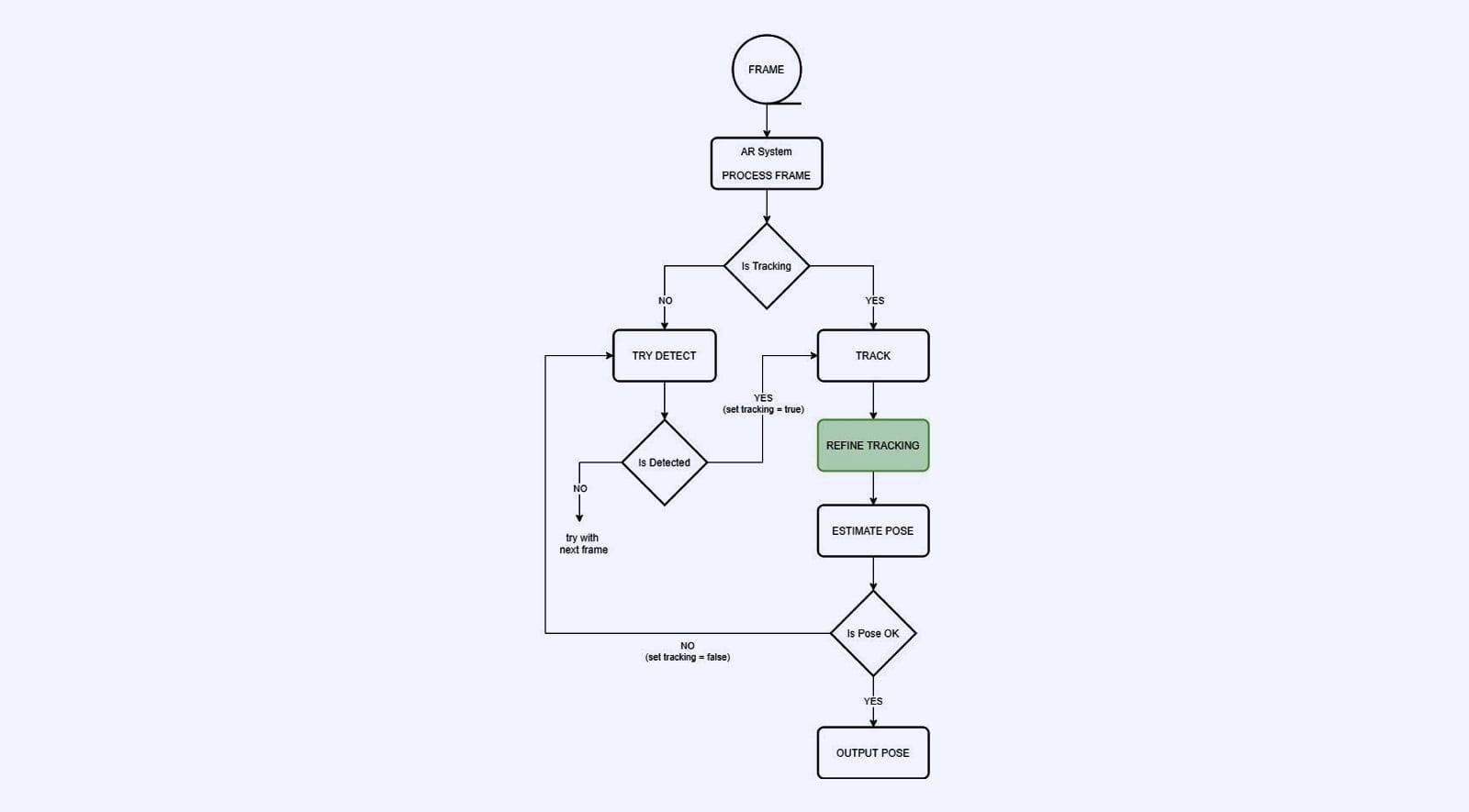diagram tracking
